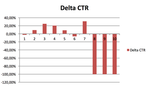 screen-analyse-adposition-ctr-delta